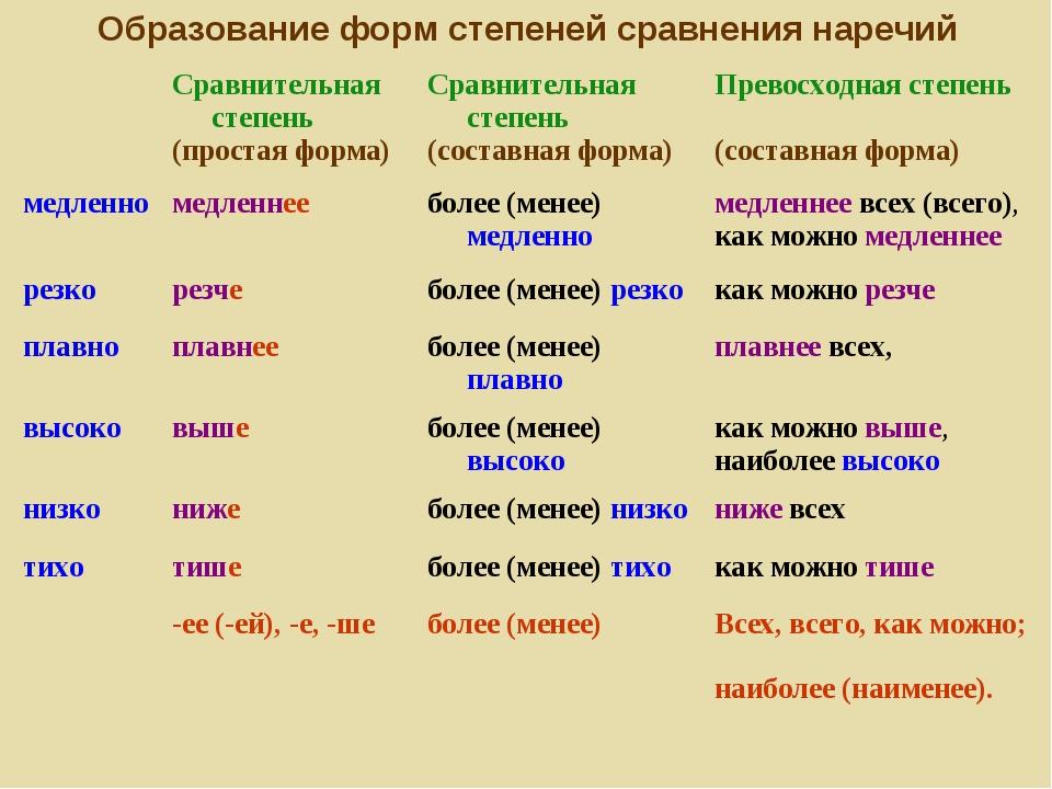 Образование форм степеней сравнения наречий Сравнительная степень (простая ф...