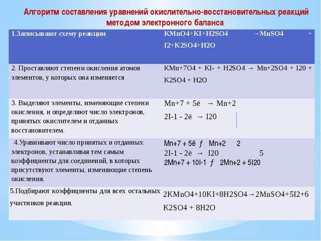 Алгоритм составления уравнений окислительно-восстановительных реакций методом...