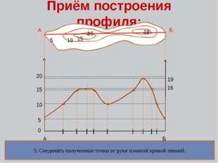 Приём построения профиля: 5555 15 5 10 15 16 19 А Б А Б 0 10 15 20 16 19 1. П