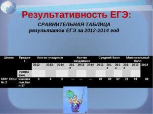 Результативность ЕГЭ: СРАВНИТЕЛЬНАЯ ТАБЛИЦА результатов ЕГЭ за 2012-2014 год