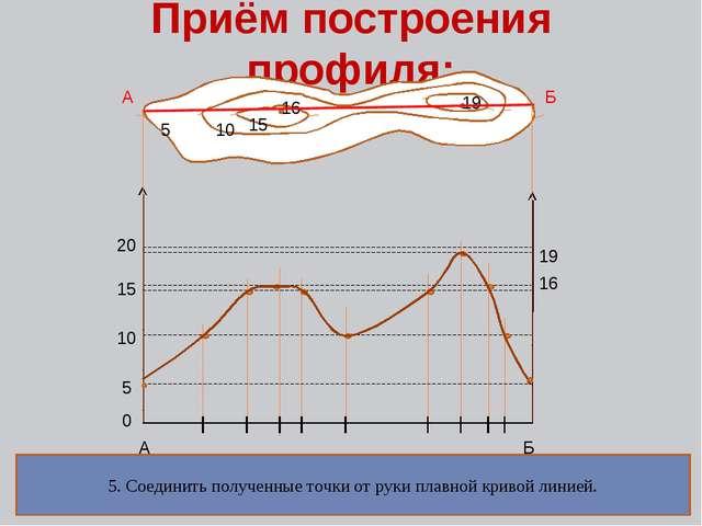 Приём построения профиля: 5555 15 5 10 15 16 19 А Б А Б 0 10 15 20 16 19 1. П...