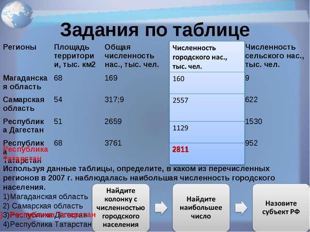 Задания по таблице Используя данные таблицы, определите, в каком из перечисле...