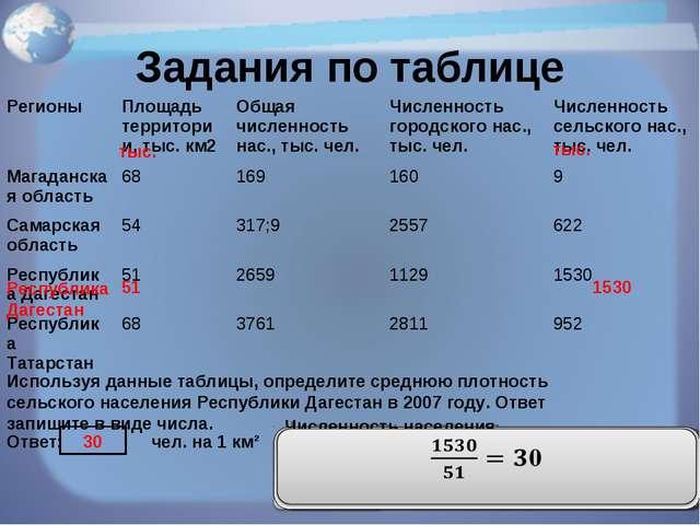 Задания по таблице Используя данные таблицы, определите среднюю плотность сел...