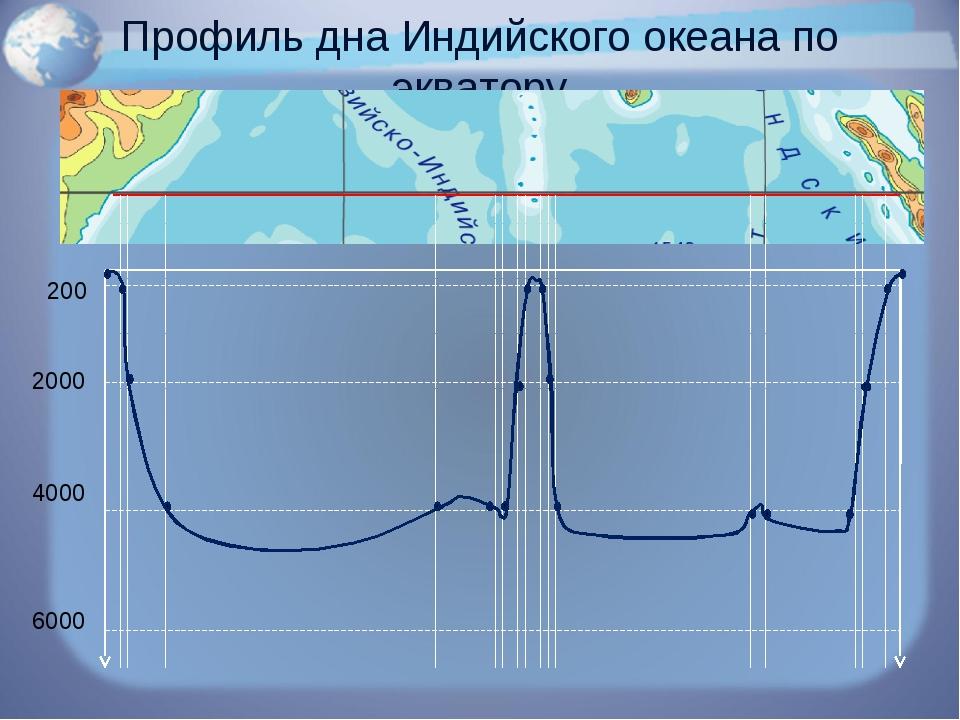 Профиль дна Индийского океана по экватору 200 2000 4000 6000
