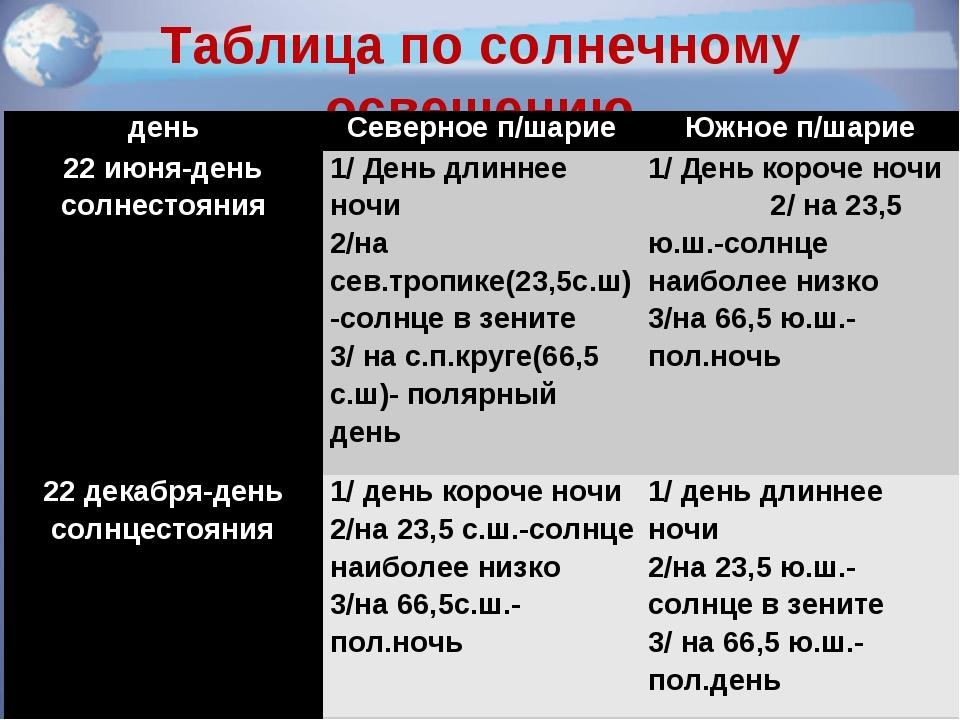 Таблица по солнечному освещению ТАБЛИЦА по солнечному освещению деньСеверное...