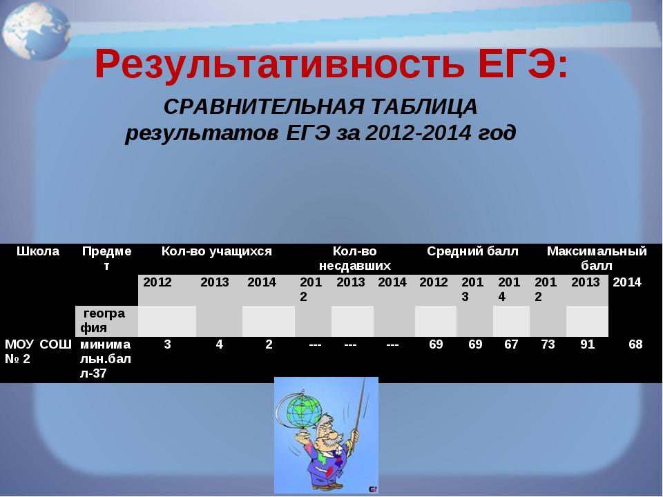 Результативность ЕГЭ: СРАВНИТЕЛЬНАЯ ТАБЛИЦА результатов ЕГЭ за 2012-2014 год...