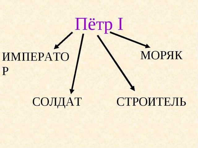 Пётр I СОЛДАТ ИМПЕРАТОР МОРЯК СТРОИТЕЛЬ