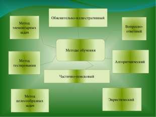 Методы обучения Вопросно-ответный Метод элементарных задач Обяснительно-иллю