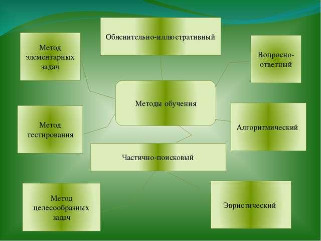 Методы обучения Вопросно-ответный Метод элементарных задач Обяснительно-иллю...