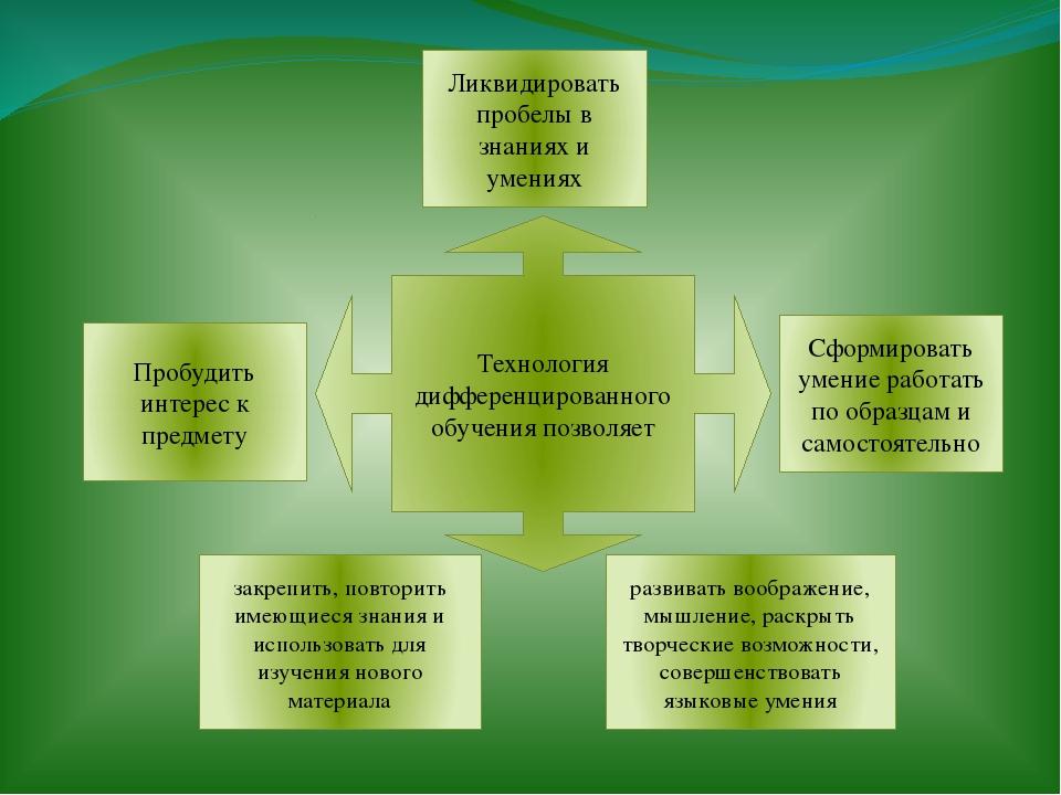 Технология дифференцированного обучения позволяет Пробудить интерес к предме...