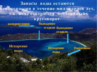 Подземные воды Испарение воды Испарение воды конденсация Запасы воды остаются