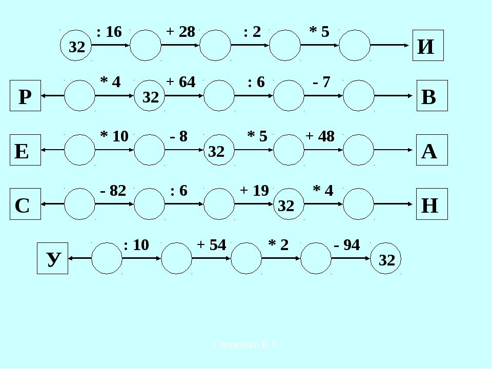 32 : 16 + 28 : 2 * 5 И * 4 + 64 : 6 - 7 В 32 Р * 10 - 8 * 5 + 48 32 Е А - 82...