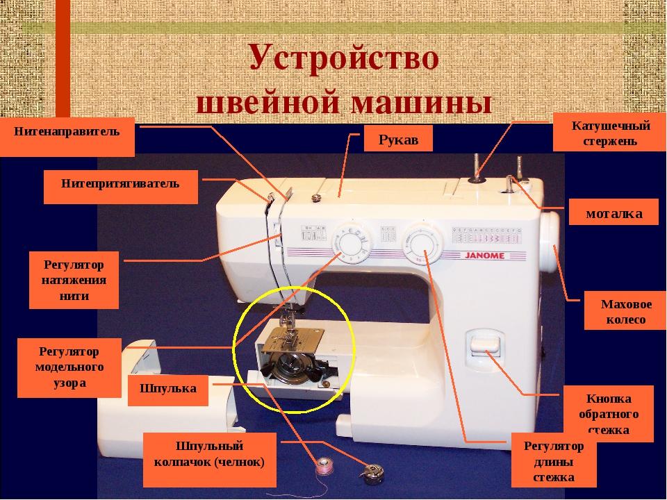 Устройство швейной машины Катушечный стержень Маховое колесо Кнопка обратного...