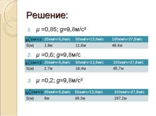 Решение: μ =0,85; g≈9,8м/с² μ =0,6; g≈9,8м/с μ =0,2; g≈9,8м/с² 20км/ч≈5,6м/с
