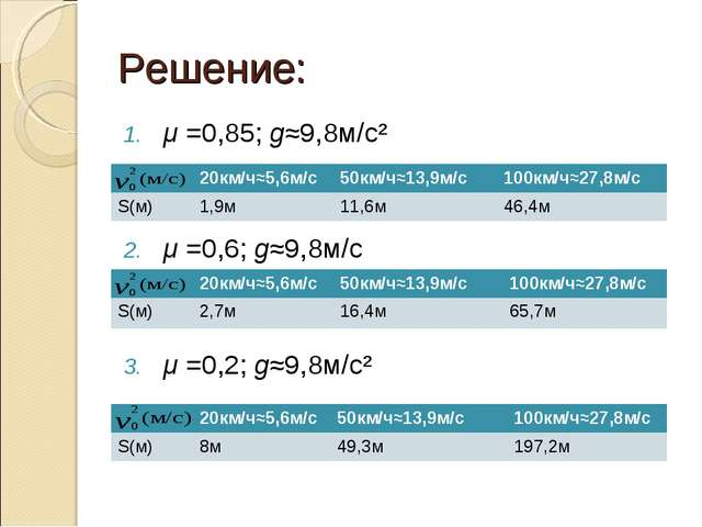 Решение: μ =0,85; g≈9,8м/с² μ =0,6; g≈9,8м/с μ =0,2; g≈9,8м/с² 20км/ч≈5,6м/с...