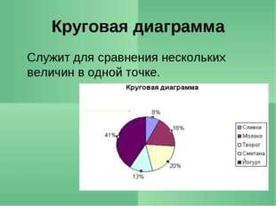 Круговая диаграмма Служит для сравнения нескольких величин в одной точке.