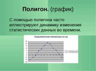 Полигон. (график) С помощью полигона часто иллюстрируют динамику изменения с