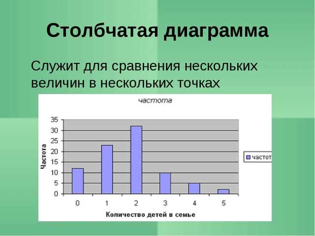 Столбчатая диаграмма Служит для сравнения нескольких величин в нескольких то...