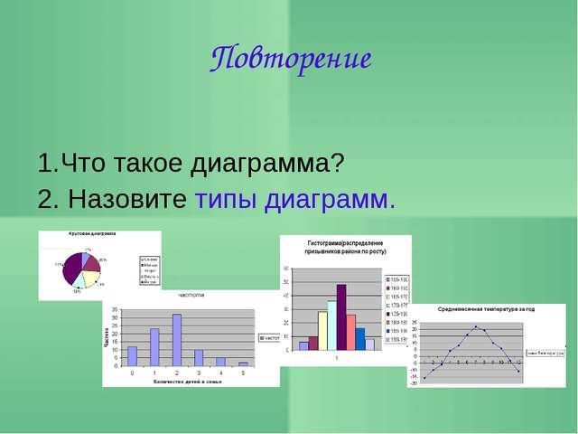 Повторение 1.Что такое диаграмма? 2. Назовите типы диаграмм.