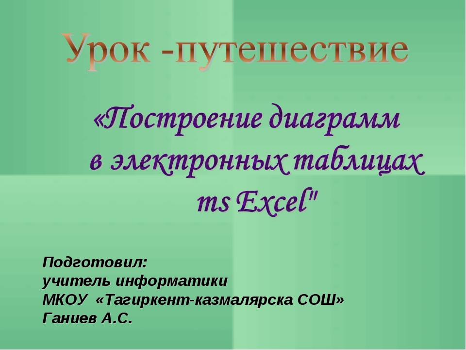 Подготовил: учитель информатики МКОУ «Тагиркент-казмалярска СОШ» Ганиев А.С.