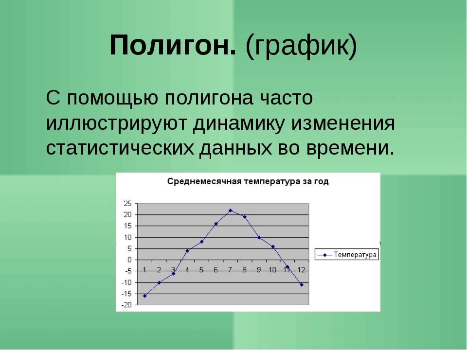 Полигон. (график) С помощью полигона часто иллюстрируют динамику изменения с...