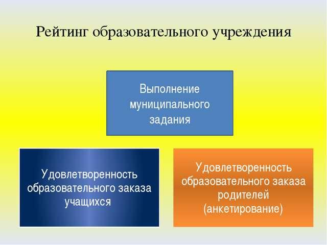 Рейтинг образовательного учреждения Выполнение муниципального задания Удовлет...