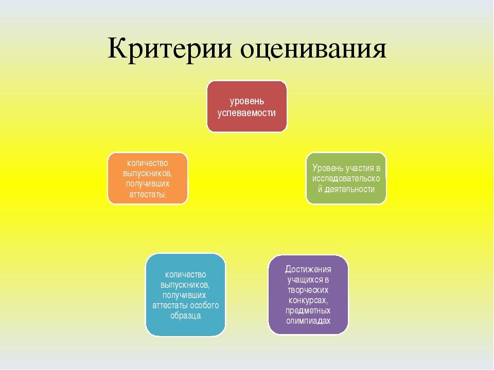 Оценка критерия качества на конкурсе