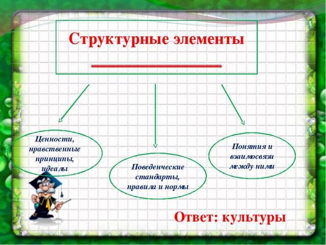 Структурные элементы ________________ Поведенческие стандарты, правила и норм...