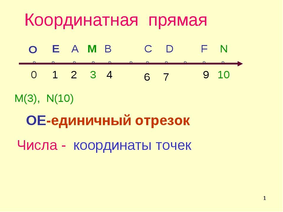 * Координатная прямая 0 1 F А B C D E M(3), N(10) 2 4 6 7 9 Числа - координат...