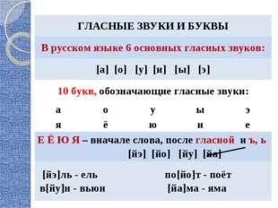 ГЛАСНЫЕ ЗВУКИ И БУКВЫ В русском языке 6 основных гласных звуков: [а] [о] [у