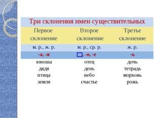 Три склонения имен существительных Первое склонениеВторое склонениеТретье