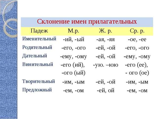 Склонение имен прилагательных ПадежМ.р.Ж. р.Ср. р. Именительный-ий, -ый...
