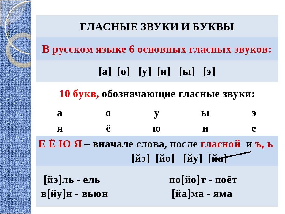 ГЛАСНЫЕ ЗВУКИ И БУКВЫ В русском языке 6 основных гласных звуков: [а] [о] [у...