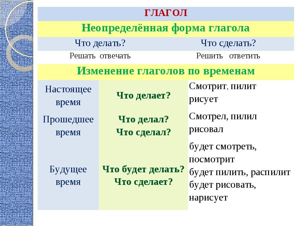 ГЛАГОЛ Неопределённая форма глагола Что делать?Что сделать? Решать отвеча...