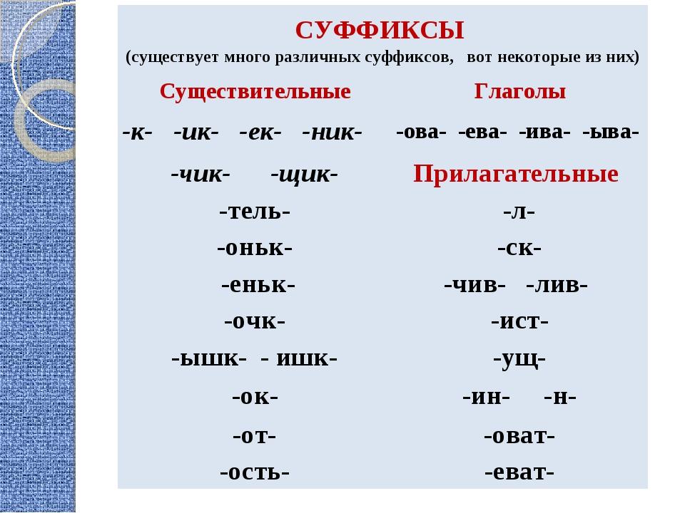 СУФФИКСЫ (существует много различных суффиксов, вот некоторые из них) Сущест...