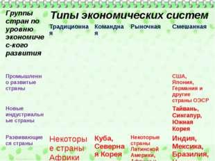 Группы стран по уровнюэкономичес-когоразвития Типы экономических систем Тради