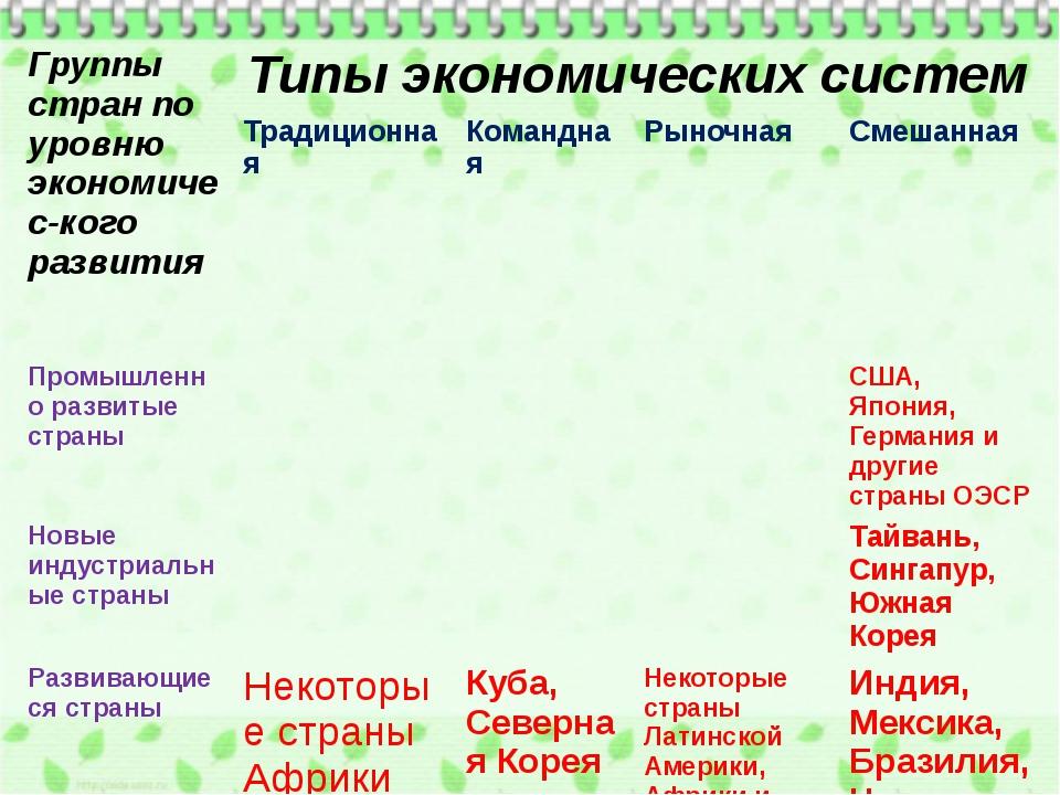 Группы стран по уровнюэкономичес-когоразвития Типы экономических систем Тради...