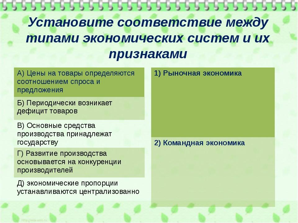 Установите соответствие между типами экономических систем и их признаками А)...