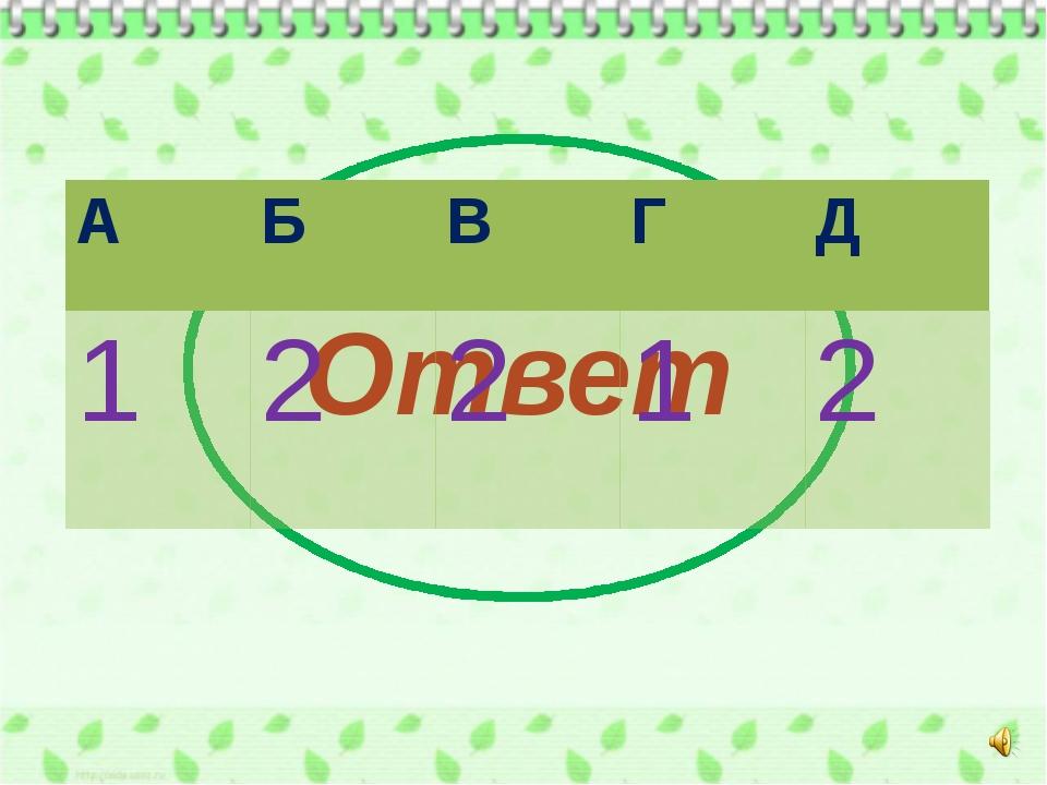 Ответ А Б В Г Д 1 2 2 1 2