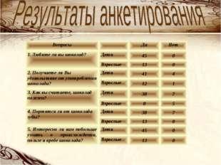 ВопросыДаНет 1. Любите ли вы шоколад?Дети450 Взрослые130 2. Получает
