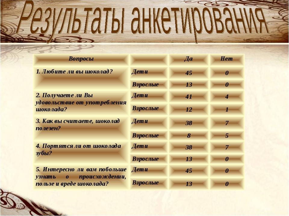 ВопросыДаНет 1. Любите ли вы шоколад?Дети450 Взрослые130 2. Получает...