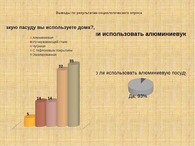 Выводы по результатам социологического опроса