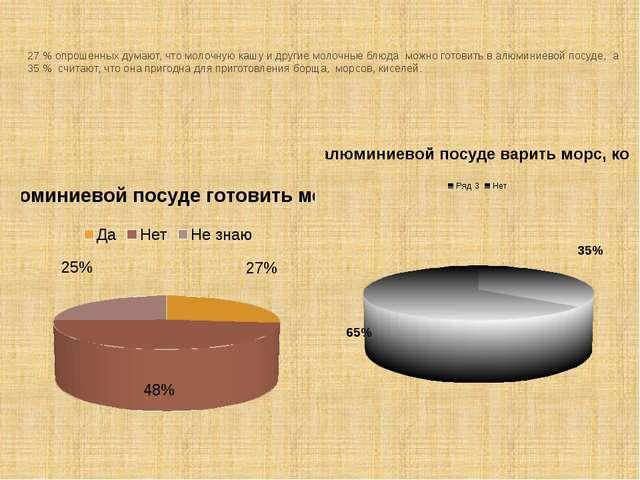 27 % опрошенных думают, что молочную кашу и другие молочные блюда можно готов...