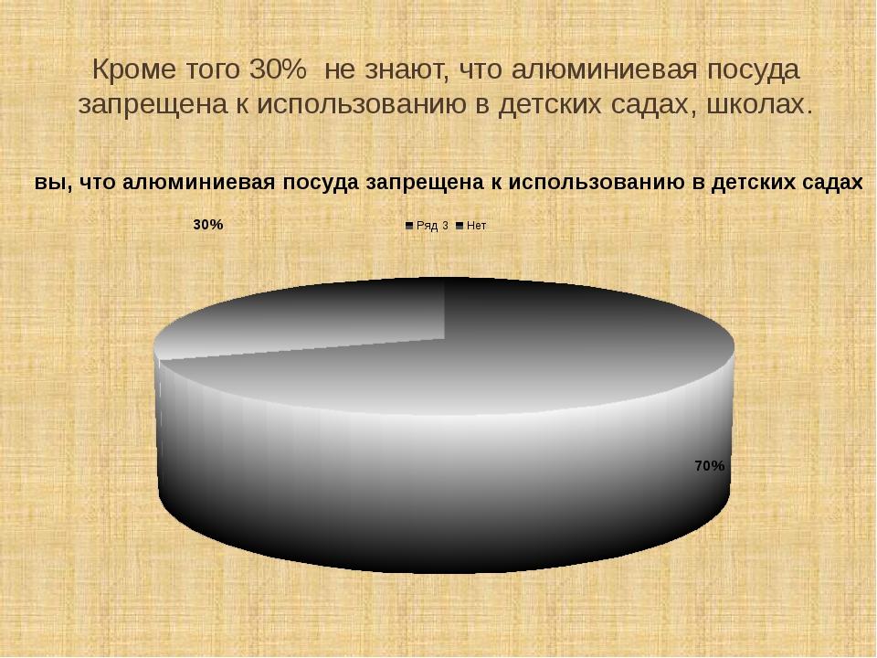 Кроме того 30% не знают, что алюминиевая посуда запрещена к использованию в д...