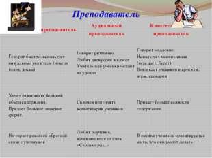 Преподаватель Визуальный преподаватель Аудиальныйпреподаватель Кинестетически