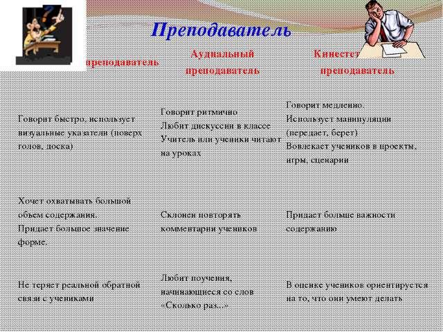 Преподаватель Визуальный преподаватель Аудиальныйпреподаватель Кинестетически...