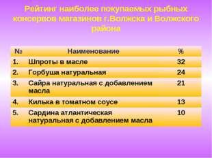 Рейтинг наиболее покупаемых рыбных консервов магазинов г.Волжска и Волжского