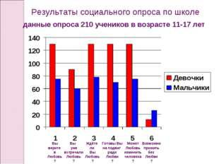 Результаты социального опроса по школе данные опроса 210 учеников в возрасте