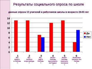 Результаты социального опроса по школе данные опроса 13 учителей и работников