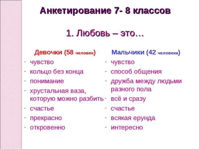 Анкетирование 7- 8 классов 1. Любовь – это… Девочки (58 человек) чувство коль...